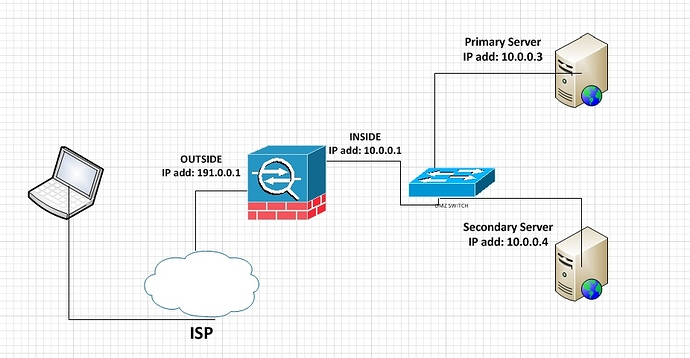 Double NAT in Cisco ASA - NetworkLessons com Community Forum