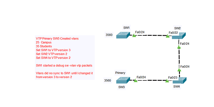 VTP version 3 switch not syncing