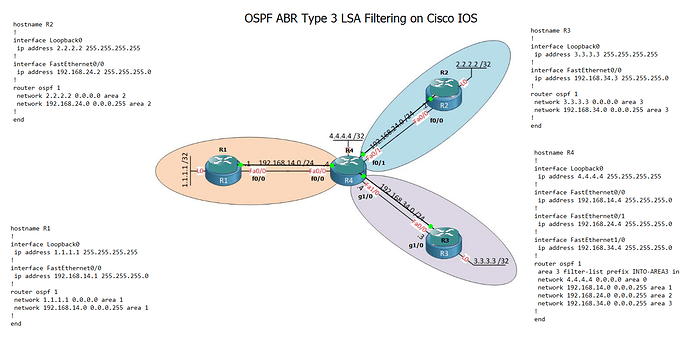 OSPF ABR Type 3 LSA Filtering on Cisco IOS