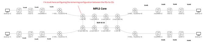 MPLS L3 VPN Lab