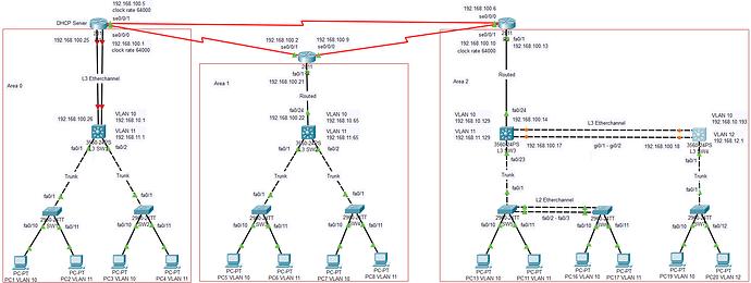 Full Network Topology