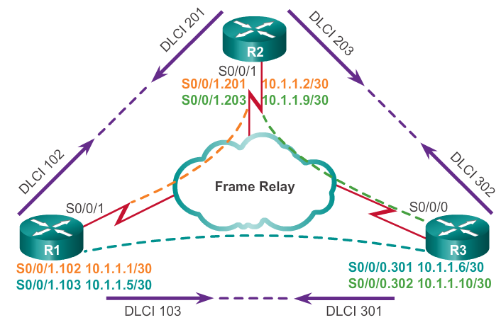 How To Configure FrameRelay PointtoPoint NetworkLessonscom - Frame relay switch example