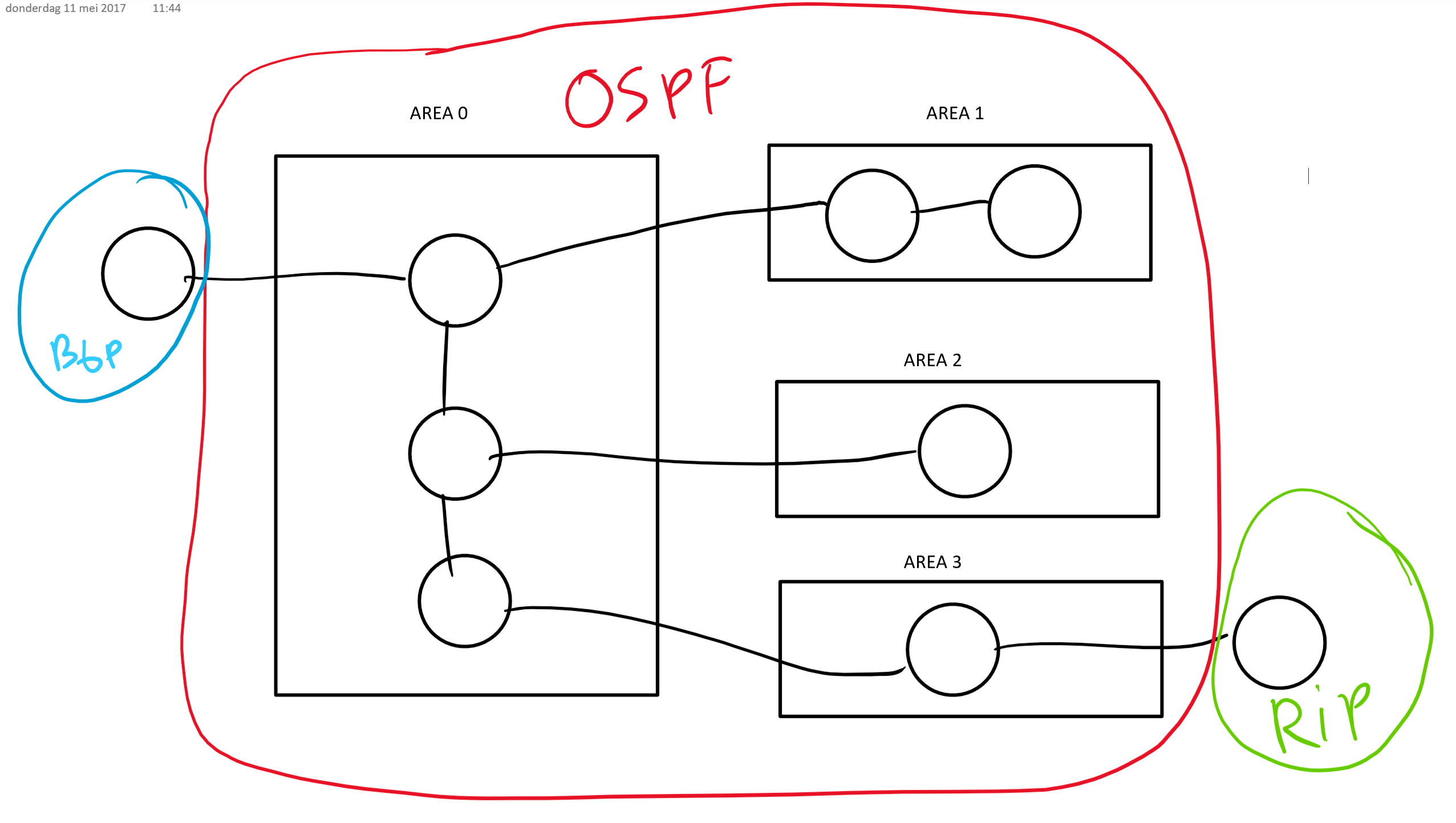 bgp-ospf-rip-routing
