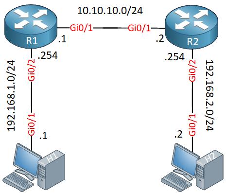 ipsec-tunnel-interface-topology
