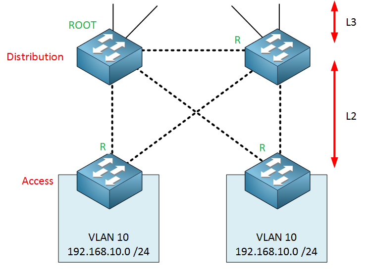 campus-l2-distribution-layer-root-ports
