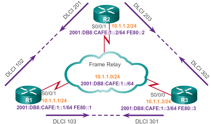 How to configure Frame-Relay Point-to-Point - Lessons Discussion ...