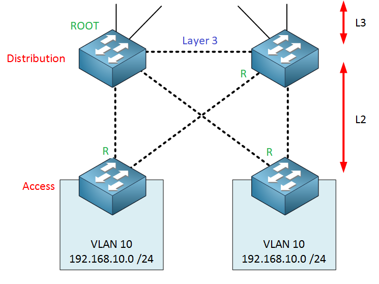 campus-l2-distribution-layer-root-ports-wrong