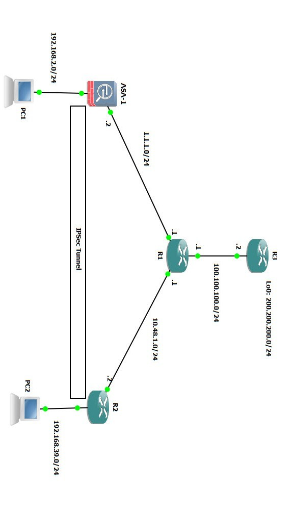 Cisco ASA Site-to-Site IKEv1 IPsec VPN - Lessons Discussion