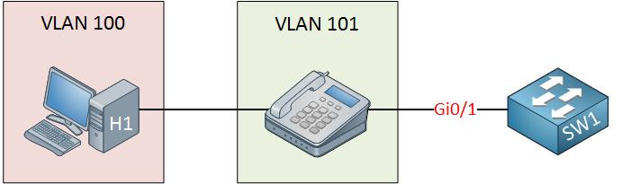 Voice VLAN   NetworkLessons com