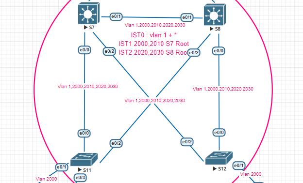 MSTP_SiteC_eveng