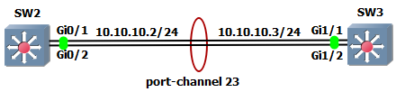 L3%20etherchannel%20OSPF%20adjancency