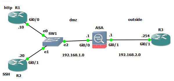Cisco ASA NAT Port Forwarding - Lessons Discussion