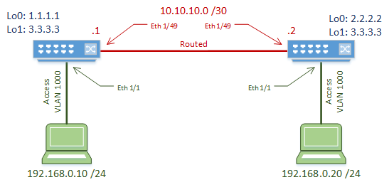 VxLAN_Bridge