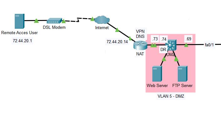 VPN Lab Network