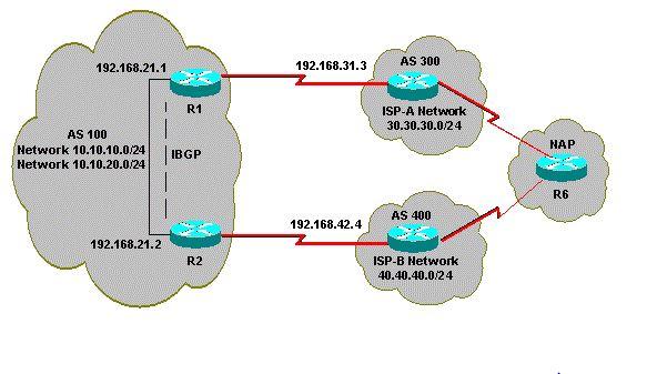 Multihomed network